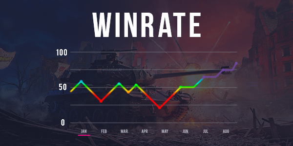 Winrate Boost